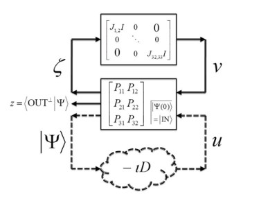 Can controllers for quantum systems beat classical limits of robustness?, Advances in Engineering