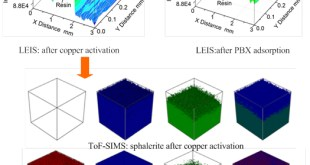 Comparative study on the copper activation and xanthate adsorption on sphalerite and marmatite surfaces , Advances in Engineering