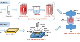 Advances in Engineering- Scanning laser melting fabrication of filled skutterudites high thermoelectric performance