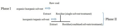 Effect of solubility of multicomponents from semi-anthracite coal on coal structure - Advances in Engineering
