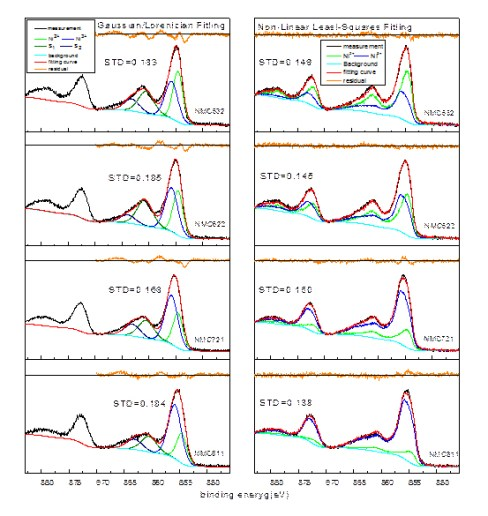 Quantitative analysis of Ni2+/Ni3+ in Li[NixMnyCoz]O2 cathode materials: Non-linear least-squares fitting of XPS spectra - Advances in Engineering