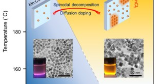 Complete Dopant Substitution in Two-Dimensional perovskite Nanoplatelets - Advances in Engineering