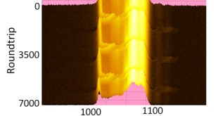 Spectral periodicity in mode-lock laser - Advances in Engineering