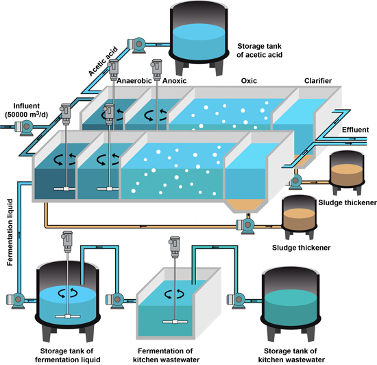 Using wastewater to improve wastewater treatment: Kill two birds with one stone - Advances in Engineering