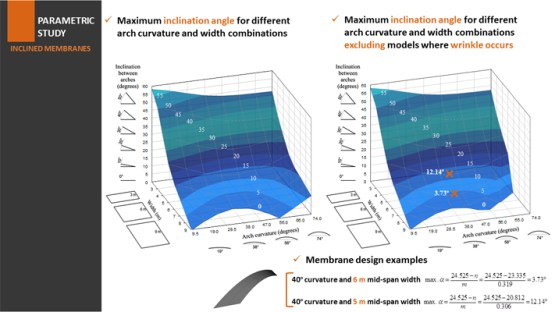Tension structure of anticlastic membranes with barrel vaulted arches - Advances in Engineering