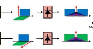 Direct detection of polarization multiplexed single sideband signals with orthogonal offset carriers - Advances in Engineering