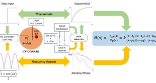 Linear system analysis sheds new light on low temperature coolers - Advances in Engineering
