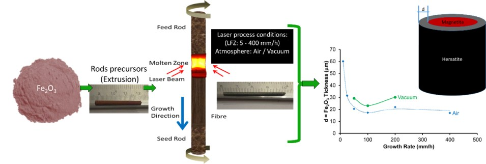 Unusual redox behaviour of the magnetite hematite core–shell structures processed by the laser floating zone method - Advances in Engineering