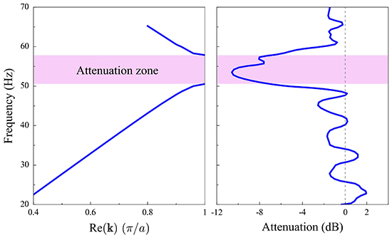 Surface-wave attenuation by periodic pile barriers in layered soils - Advances in Engineering