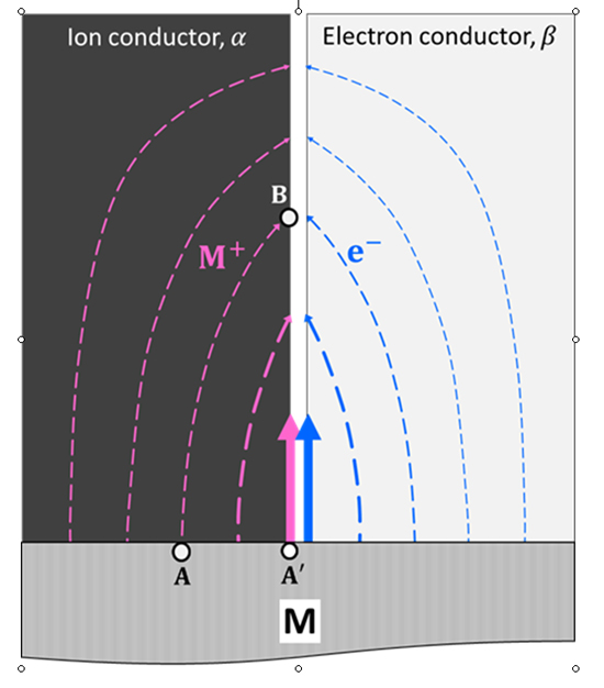 Kinetics of Space Charge Storage in Composites - Advances in Engineering