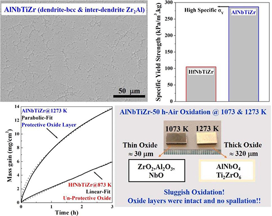 AlNbTiZr high entropy alloy with enhanced properties - Advances in Engineering