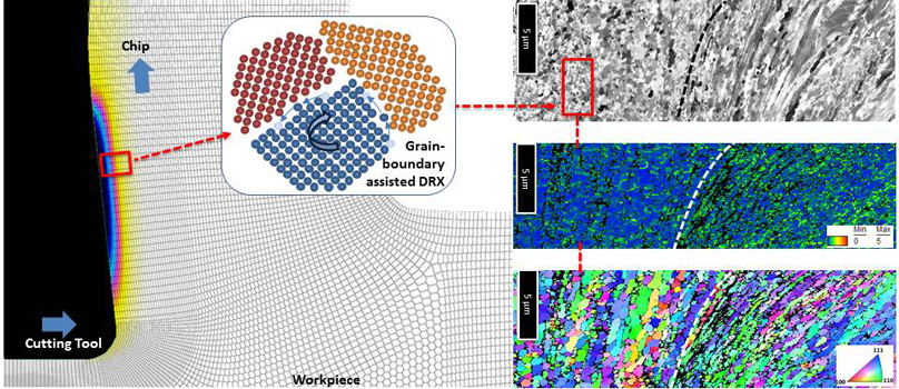 Microstructural aspects of the transition between two regimes in orthogonal cutting of AISI 1045 steel - Advances in Engineering