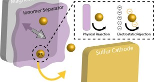 Functional Polymers for Next-Generation Magnesium-Sulfur Batteries - Advances in Engineering