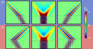 Focusing and Super-Resolution with Partial Cloaking Based on Linear-Crossing Metamaterials - Advanced Engineering