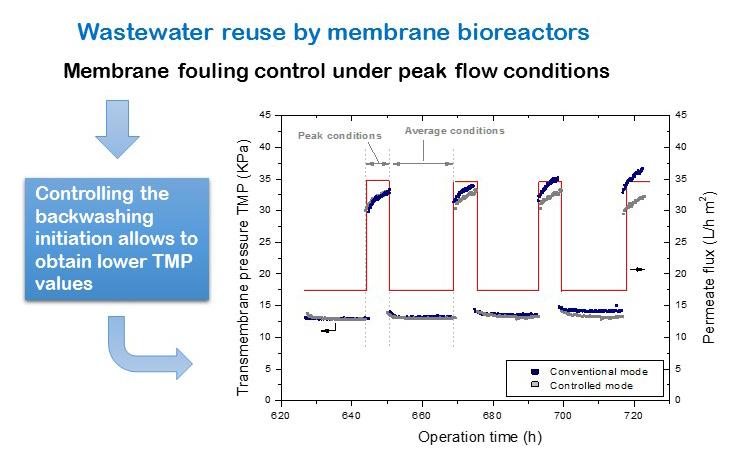 Enhancement of peak flux capacity in membrane bioreactors