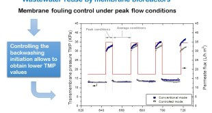Enhancement of peak flux capacity in membrane bioreactors for wastewater reuse by controlling the backwashing strategy - Advances in Engineering