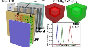 Highly efficient wide-color-gamut QD-emissive LCDs using red and green perovskite core/shell QDs - Advances in Engineering
