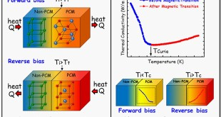 Thermal rectification based on phase transition materials - Advances in Engineering