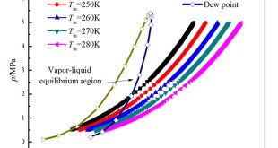 Supersonic liquefaction properties of natural gas in the Laval nozzle - Advances in Engineering