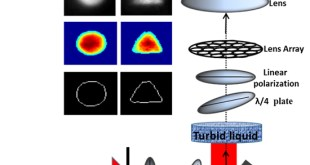 Imaging objects in turbid liquid by fusion of multiview polarized speckle images - Advances in Engineering