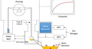 Water Sorption and Diffusivity in Ionic Liquids-Advances in Engineering