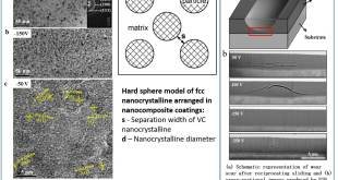 Toward hard yet tough VC coating via modulating compressive stress and nanostructure to enhance its protective performance in seawater - Advanced Engineering