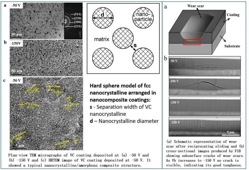 Toward hard yet tough VC coating via modulating compressive stress and nanostructure to enhance its protective performance in seawater - Advances in Engineering