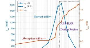 Design and analysis of a collocated periodic vibration absorber-harvester - Advances in Engineering