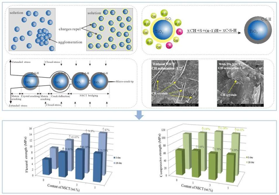 A novel approach to amplify the strengthening and toughening effect of nano-TiO2 to concrete : Coating TiO2 with SiO2 - Advances in Engineering