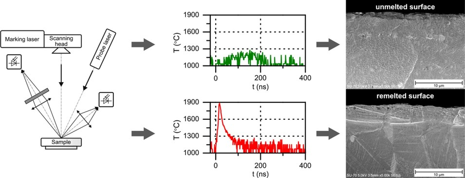 Time-resolved temperature measurement during laser marking of stainless steel - Advances in Engineering