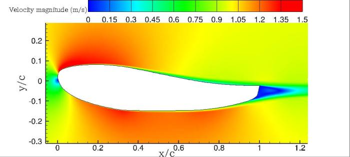 Flow separation downstream of a hydrofoil with a blunt trailing edge (plotted with zero angles of attack, q_in = 1 m/s at far upstream, Re = 1.0 × 10^6 ; the lengths are non-dimensionalized by the hydrofoil chord length c).