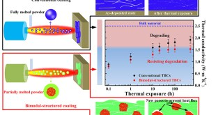 degradation-resistant behavior of nanostructured thermal barrier coatings with bimodal structure - Advances in Engineering