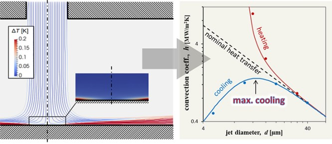 Microscale sets a fundamental limit to heat transfer - Advances in Engineering