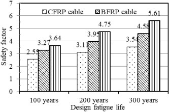 Fatigue life assessment of FRP cable for long-span cable-stayed bridge - Advances in Engineering