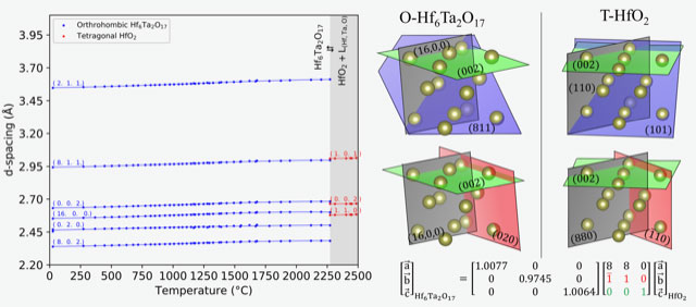 Crystallographic relationships among the thermal expansions and peritectic reaction of Hf6Ta2O17 - Advances in Engineering
