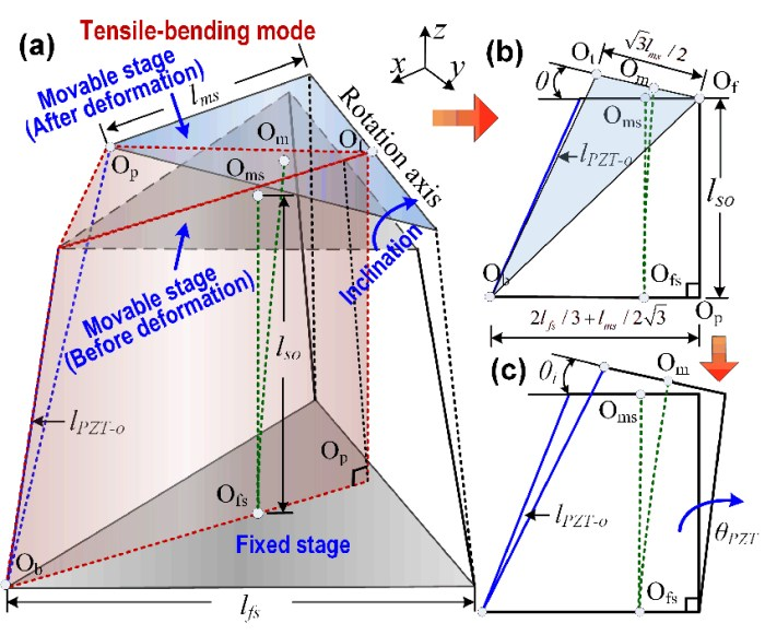 Fatigue device driven by a three degree of freedom tripodal piezoelectric actuator - Advances in Engineering