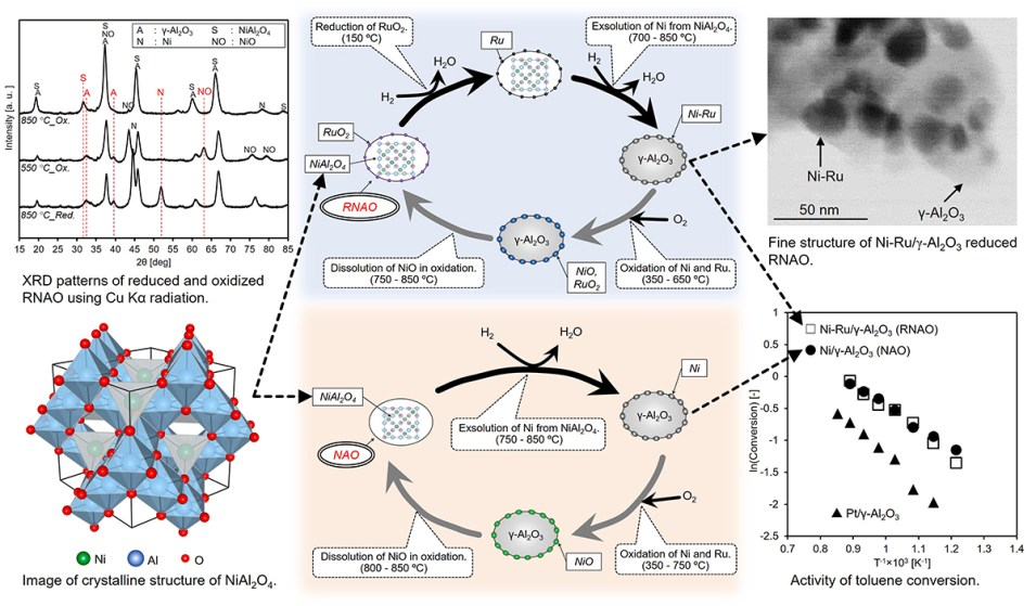 Development of regenerative catalysts containing spinel oxide - Advances in Engineering