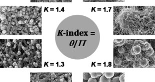 A Descriptor, Predictor, and Correlator of Complex Nanomorphology to Other Material Properties - Advances in Engineering