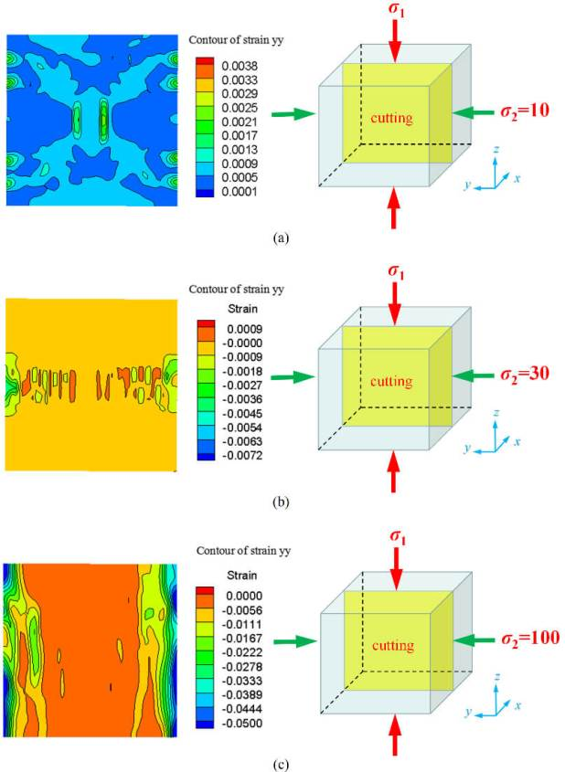 Numerical Investigation of Hard Rock Strength and Fracturing under Polyaxial Compression Based on Mogi-Coulomb Failure Criterion - Advances in Engineering