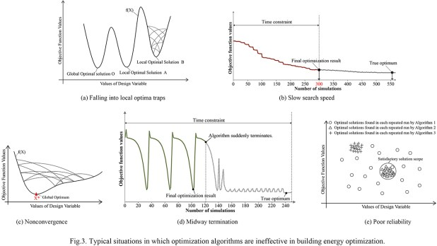 Why does Building Energy Optimization fail and how to avoid it? - Advances in Engineering