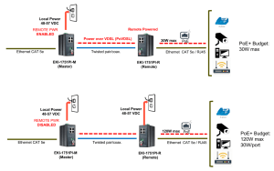 Installing IP Cameras More Than 100 Meters from the