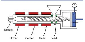Plastic Injection Molding Methods