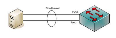 Etherchannel