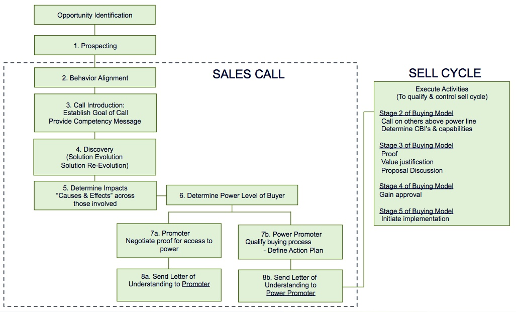 OpinionLab's Visionary Selling Methodology