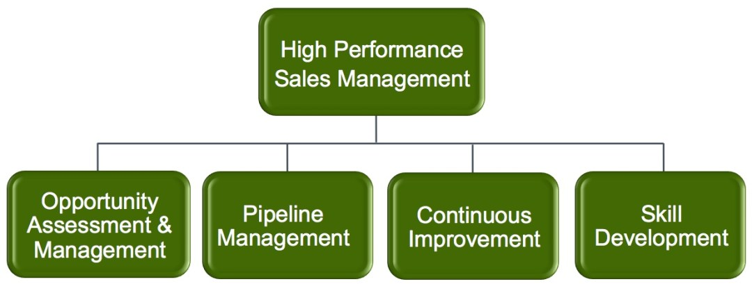 OpinionLab's High Performance Sales Management Program