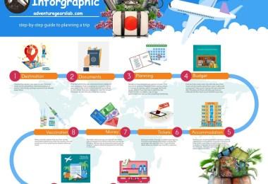 Travel Inforgraphic