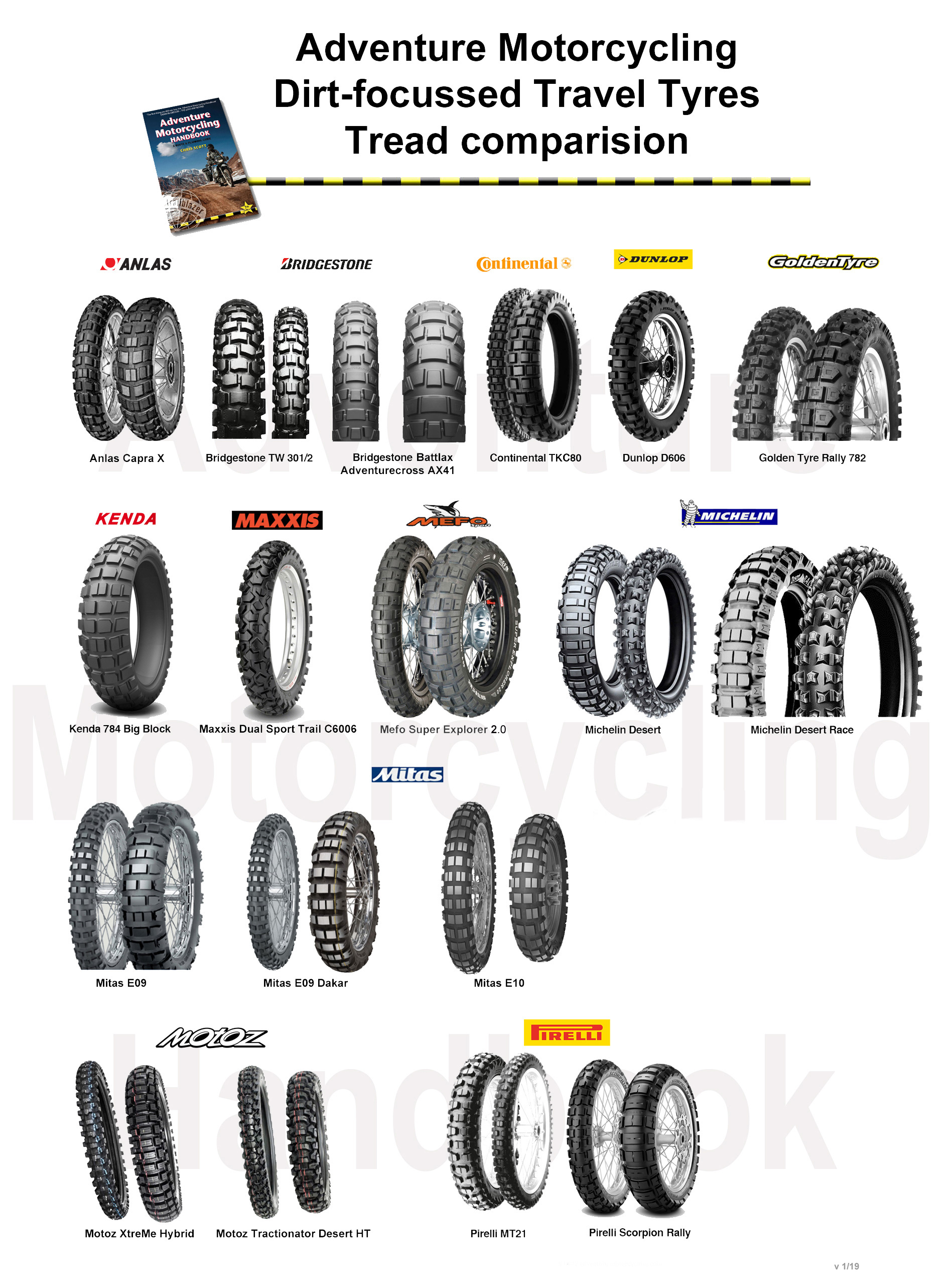 The Best Off Road Travel Tyres