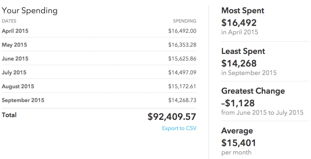 Average six month spending