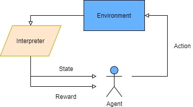 Reinforcement learning tutorial with TensorFlow - Adventures