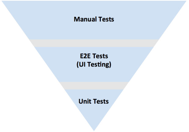 Flipped Test Pyramid - Adventures in QA